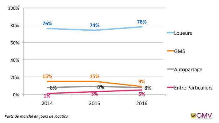 CNPA - Évolution des parts de marché par type de LCD entre 2014 et 2016