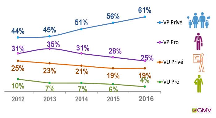 CNPA - Évolution du nombre de LCD par type de véhicule et par motif entre 2012 et 2016