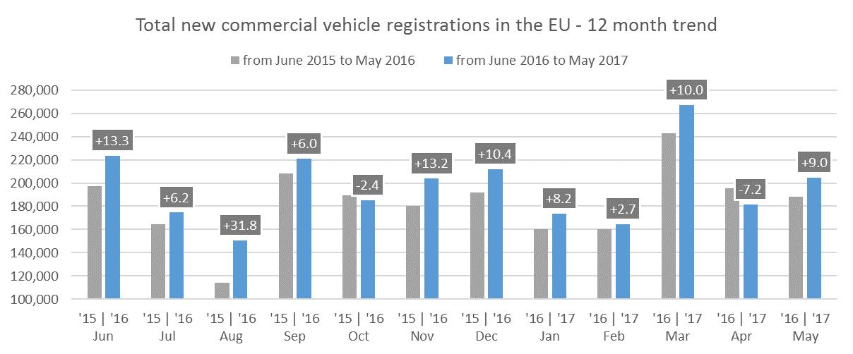 Évolution du nombre d'immatriculations mensuelles de véhicules utilitaires sur le marché européen entre 2016 et 2017. Source : ACEA