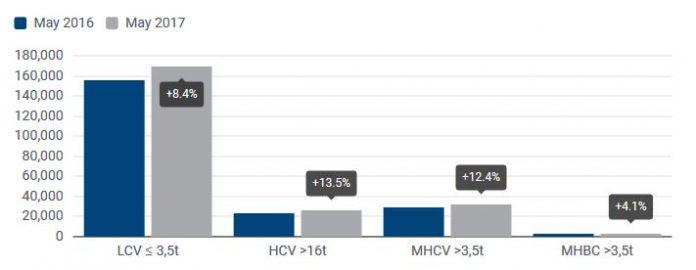 Marché VU : Évolution du nombre d'immatriculations entre mai 2016 et mai 2017 sur le marché européen par catégorie de véhicule