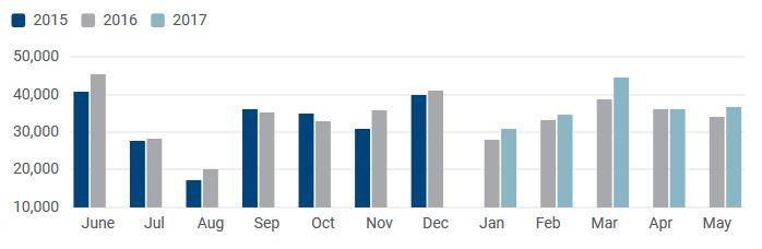 Évolution du nombre d'immatriculations mensuelles de véhicules utilitaires légers (moins de 3,5 t) sur le marché français entre 2016 et 2017. Source : ACEA