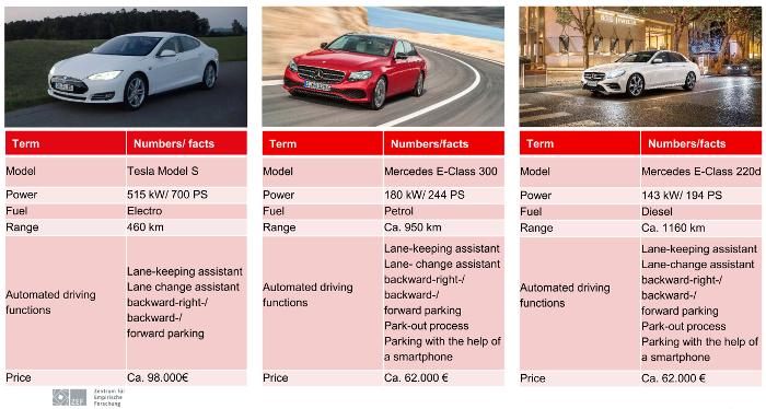 Megacities Institute - Test conduite automatisee - vehicules