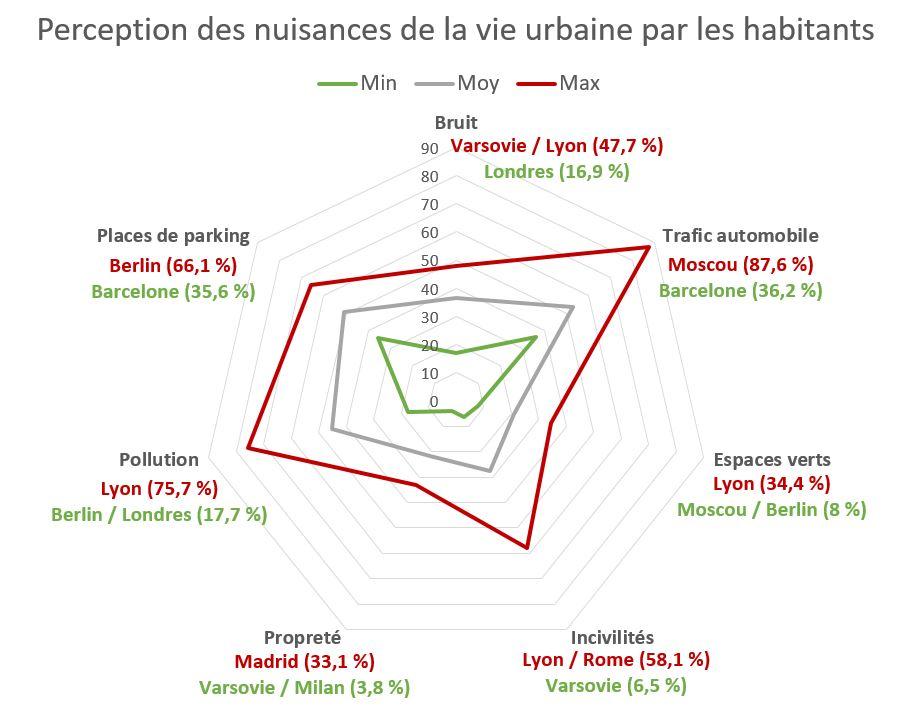 Nuisances urbaines Megacities Institute