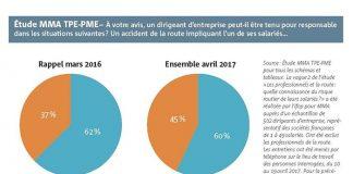 Accidentologie TCO - En parallèle, il est à noter que dans seulement 26 % des entreprises sondées par l'étude MMA en 2017, le Document Unique (DU) fait mention du risque routier encouru par les salariés. Ce chiffre s'élevait à 21 % l'an passé.