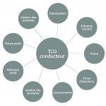 Par rapport au TCO véhicule, le TCO conducteur vient ajouter un certain nombre d'éléments variables en fonction de l'utilisateur, à l'image de la gestion des accidents ou de celle des amendes. Un paramètre par nature difficile à évaluer : le temps perdu. Source : réalisé à partir du TCO Scope, OVE.