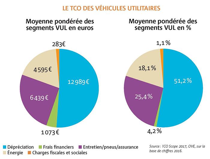 « Côté utilitaires légers, la composante principale du TCO reste la dépréciation des véhicules : sa part a progressé de 4,8 % en un an en raison de l'augmentation des prix à l'achat, avec des motorisations de plus en plus chères », explique Bernard Fourniou pour l'OVE.