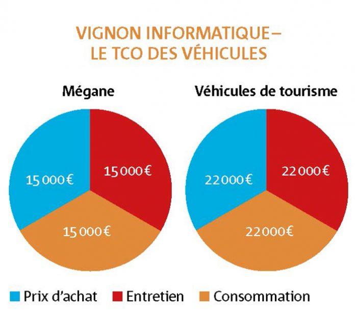 Vignon Informatique - En prix de revient kilométrique, les véhicules commerciaux utilisés au sein de Vignon Informatique, des Mégane, coûtent entre 0,15 et 0,17 euro du kilomètre ; ceux de tourisme reviennent à 0,27 euro.