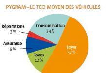 Chez Pygram, le TCO moyen des véhicules s'élève à 0,30 euro. « Mon Renault Espace coûte 0,45 euro du km, dont 0,35 euro en loyer et entretien, et 0,10 euro pour l'assurance, les pneus et toutes les petits choses », illustre Régis Tersiquel, responsable administratif et RH.