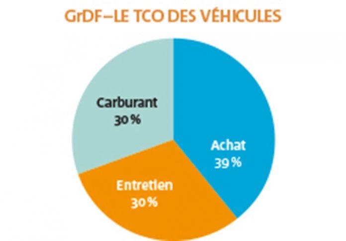 Pour la flotte de GrDF, le coût de revient kilométrique s'élève en moyenne à 0,30 euro, pour les 6 400 véhicules de moins de 3,5 t en propriété, soit 65 % de fourgonnettes et 35 % de véhicules de société 2 places.