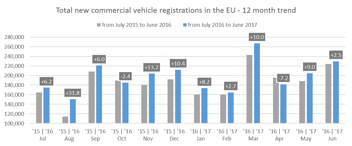 ACEA - Immatriculations VU europe juin 2017