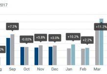 Évolution des immatriculations de véhicules particuliers neufs en Union Européenne sur les douze derniers mois. Source : ACEA