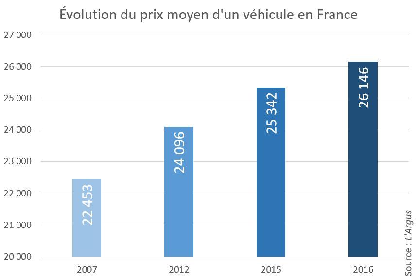 L'Argus - Prix achat moyen 2016 - évolution du prix moyen d'un véhicule 2007-2016
