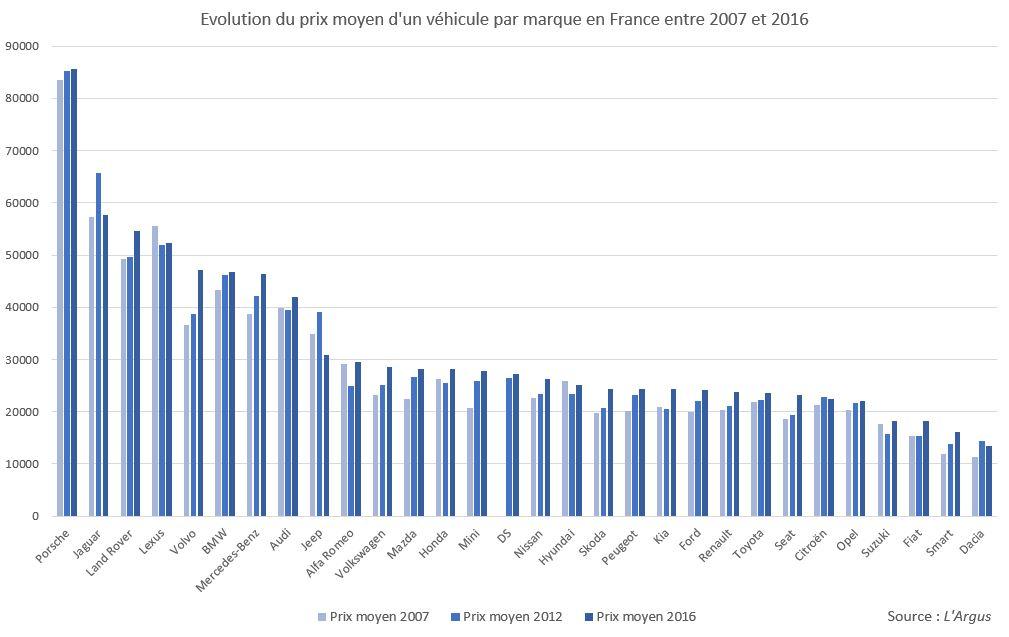 L'Argus - Prix achat moyen 2016 - évolution du prix moyen par marque 2007-2016