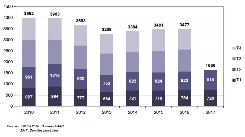 ONISR - Evolution de la mortalité routière par trimestre pour chaque année - Juin 2017