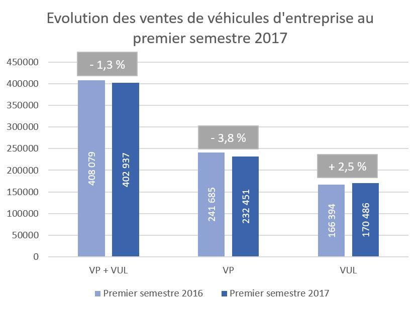 OVE - évolution des ventes de véhicules d'entreprise premier semestre 2016-2017