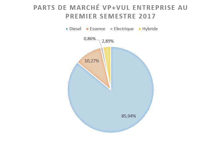 OVE - parts de marché vp+vul entreprise premier semestre 2017
