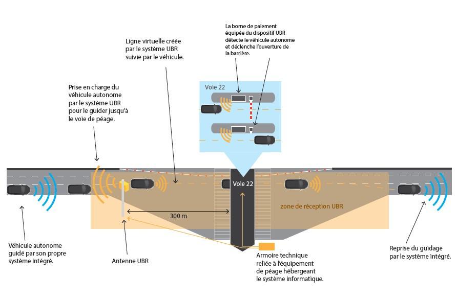 psa et vinci r ussisent une exp rimentation de p age autonome. Black Bedroom Furniture Sets. Home Design Ideas