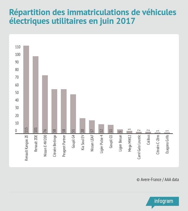 Avere - Répartition des immatriculations de véhicules utilitaires électriques par modèle en juin 2017