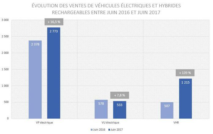 Avere - ventes de véhicules électriques et hybrides rechargeables juin 2017