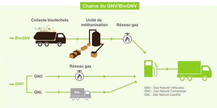 chaîne GNV bioGNV