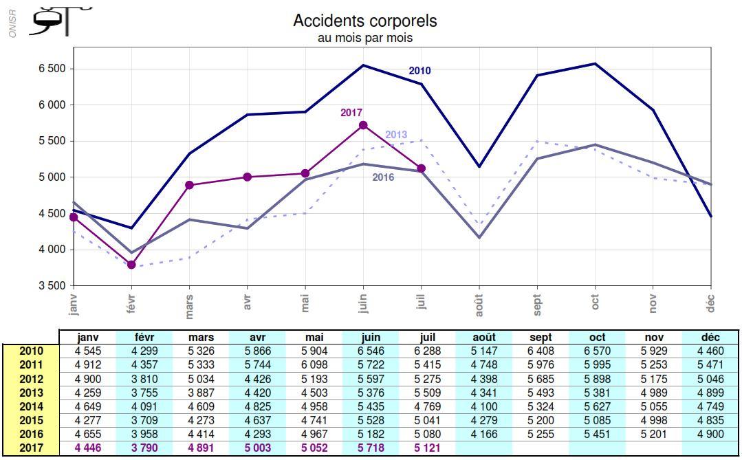Mortalité routière juillet 2017 - accidents corporels