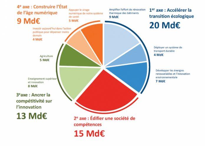 Grand plan investissement 2018 2022