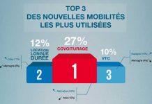 Infographie ALD nouvelle mobilite - top 3