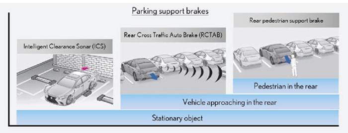 La nouvelle LS de Lexus s'équipe notamment de l'assistance au freinage pendant le stationnement. Le système peut ainsi détcter un piéton se trouvant à l'arrière du véhicule, émettre une alerte et freiner.