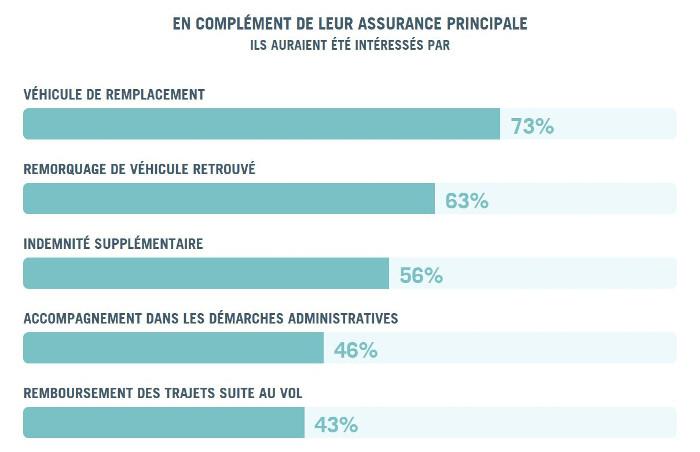 enquete vol automobile identicar - complement assurance