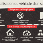 CNIl geolocalisation
