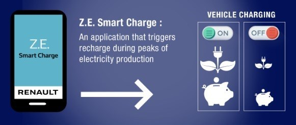 Z.E. Smart Charge