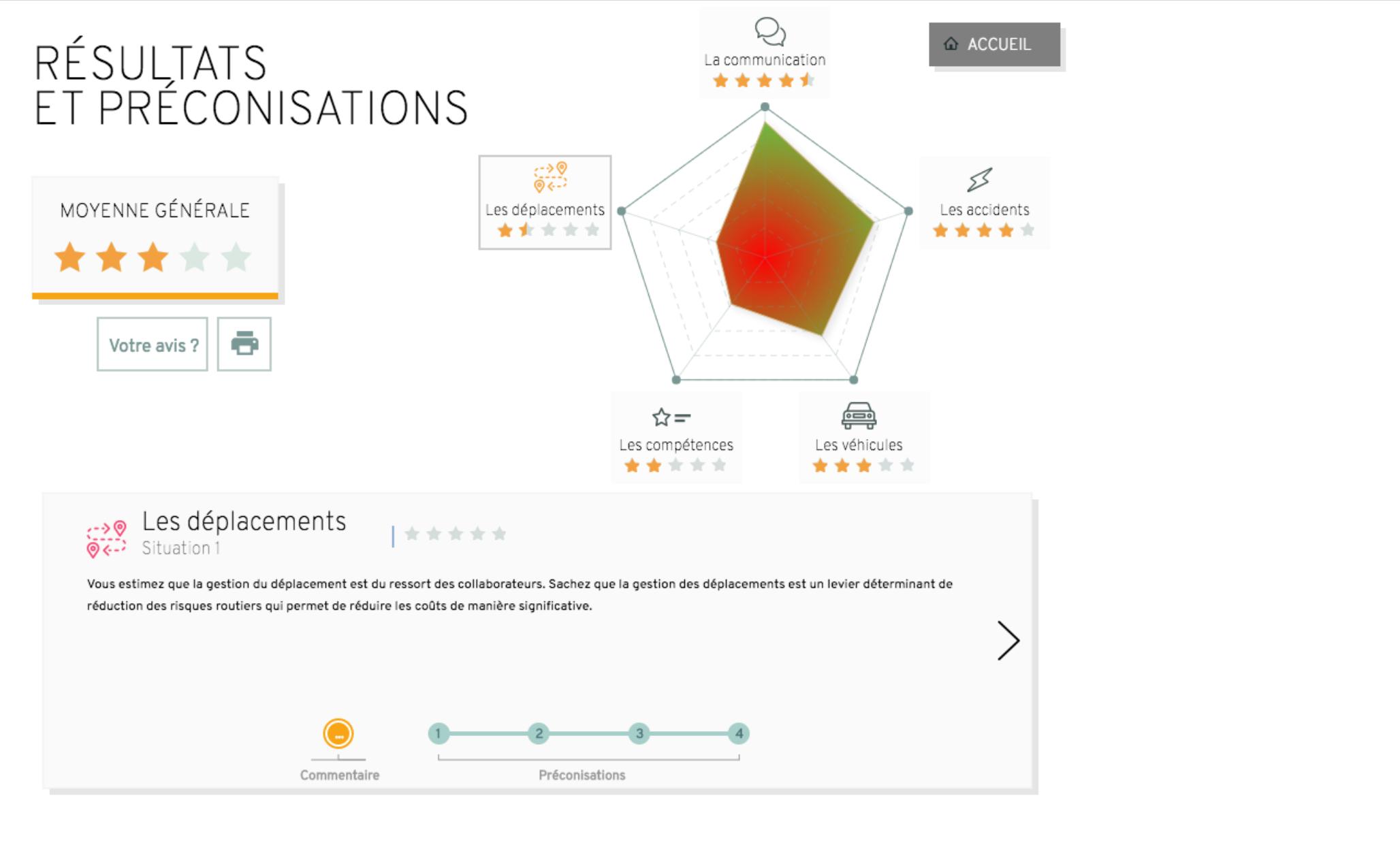 Axa Prévention, résultats et préconisations