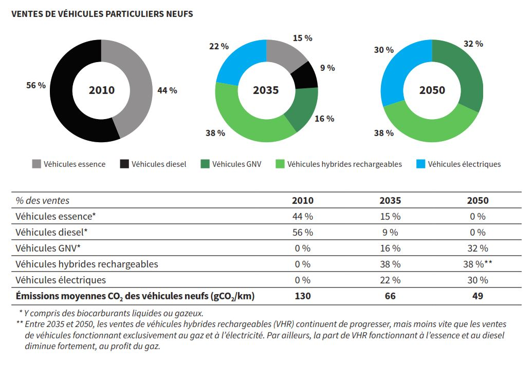 Ademe scénario énergie-climat 2035-2050 - Evolution ventes VP neufs