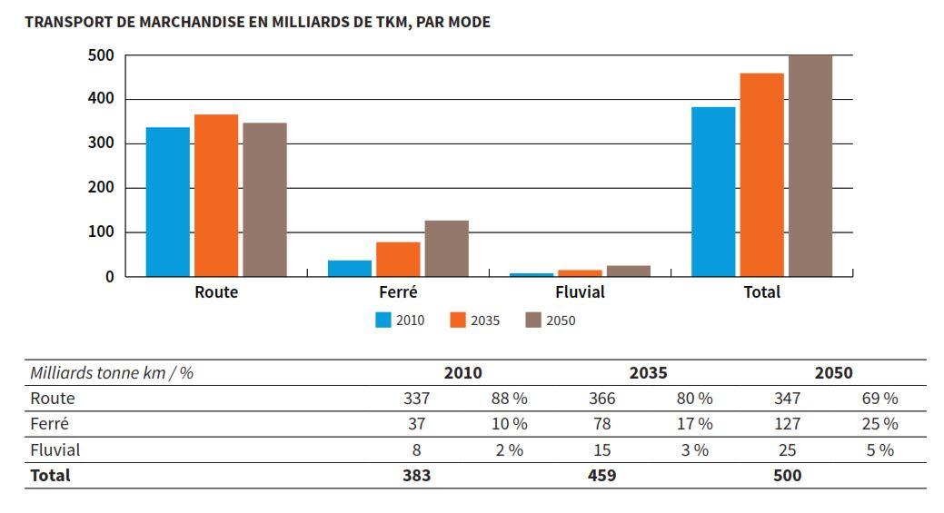 Ademe scénario énergie-climat 2035-2050 - Transport marchandises