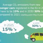 Commission européenne Objectifs CO2 2025 2030 VP