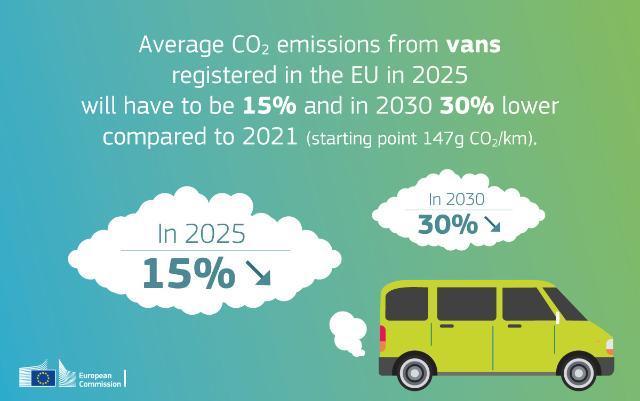 Commission européenne Objectifs CO2 2025 2030 VUL