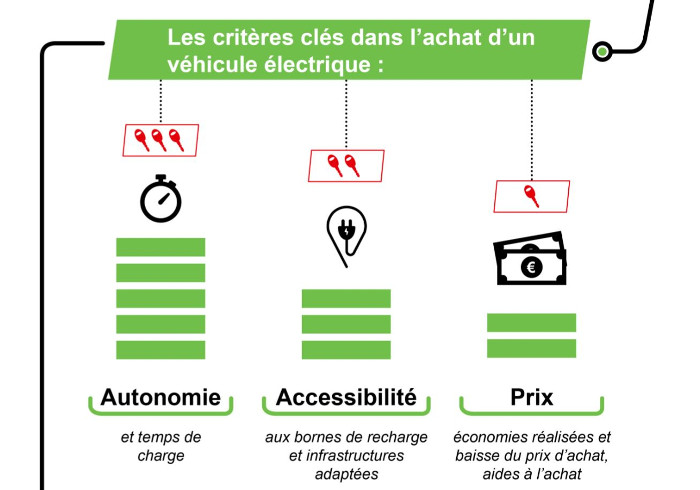 Les critères d'achat des Français