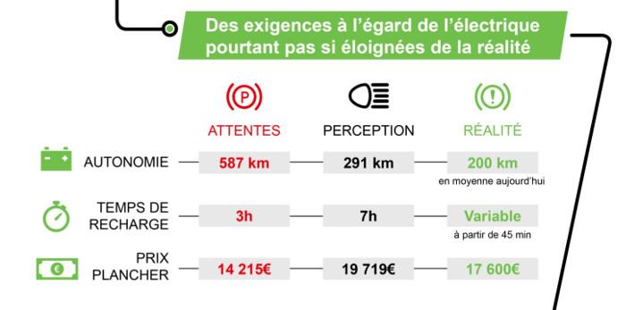 Les exigences des Français pour les véhicules électriques