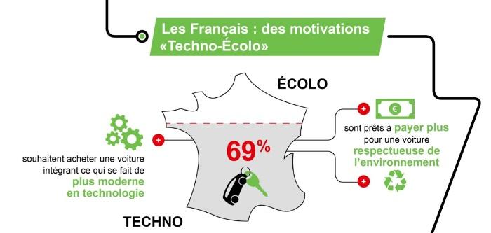 Les Français s'intéressent aux véhicules propres et aux nouvelles technologies