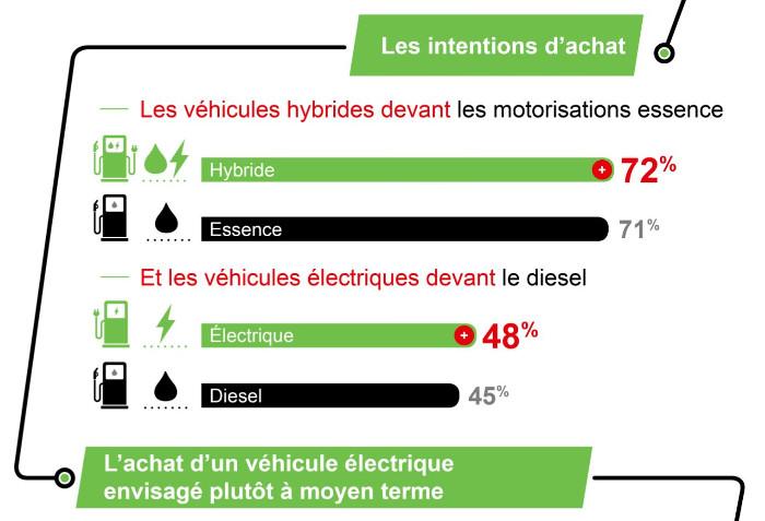 Les intentions d'achats de véhicules des Français