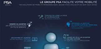 Partenariat PSA Huawei - L'écosystème de solutions web du Groupe PSA