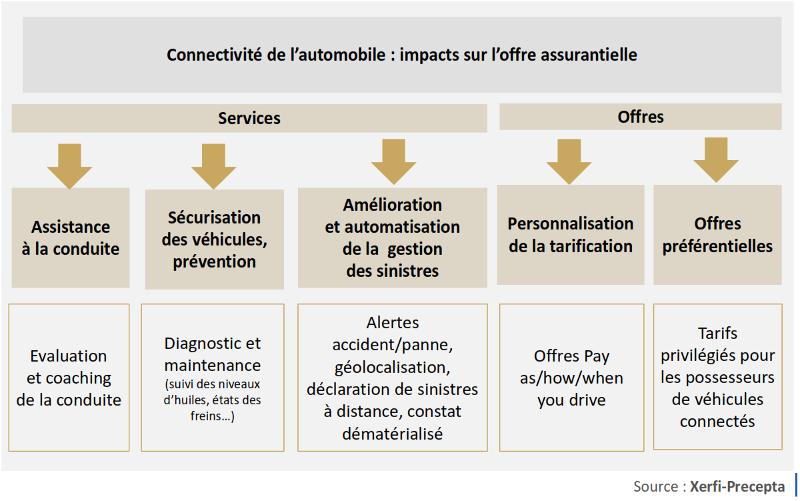 Les principales applications de l'assurance connectée dans l'automobile (c) Xerfi-Precepta