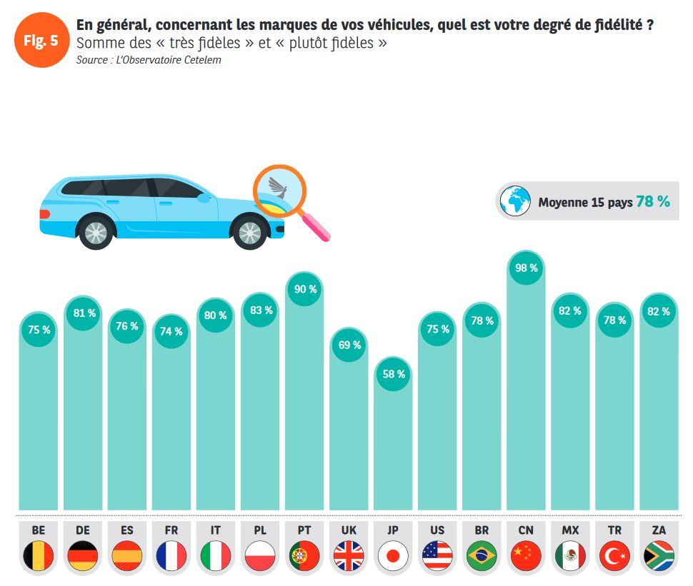 Les statistiques de Observatoire Cetelem sur la fidélité des aconsommateurs