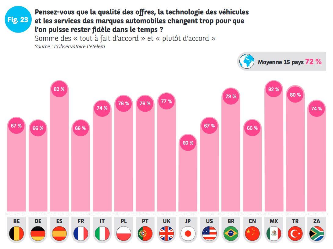 Les statistiques de l' ObservatoireCetelem regardant les nouvelles technologies