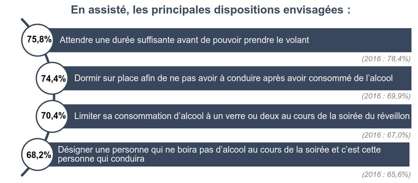 Enquete français alcool et réveillon - dispositions envisagees