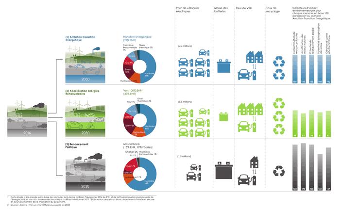 Etude contribution vehicule electrique transition energetique - scenarios