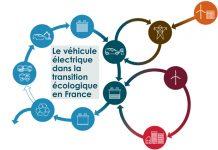 Le véhicule électrique dans la transition écologique en France