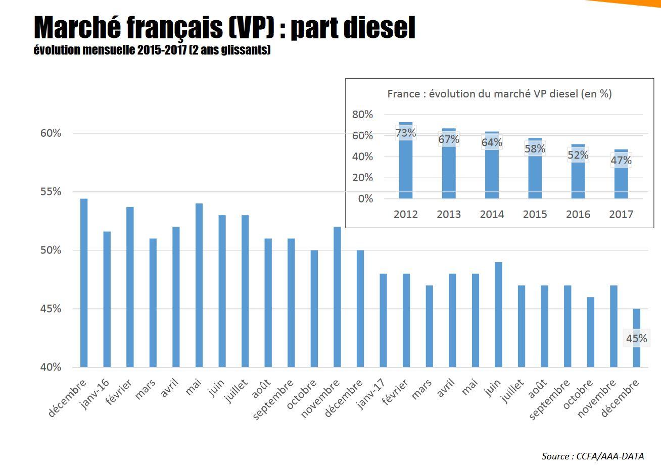 Le diesel est de moins en moins utilisé