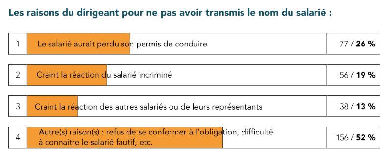CPME - etude 2017 designation - raisons pour ne pas avoir transmis le nom du salarie