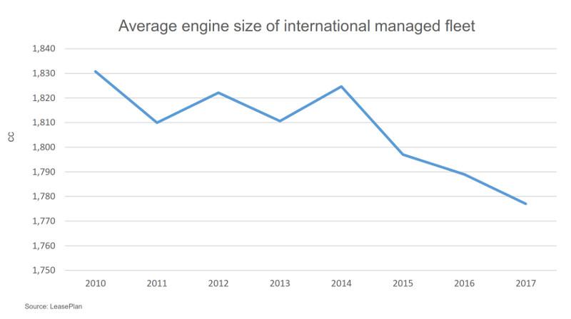 Leaseplan Sustainable Fleet Benchmark 2017 engine size